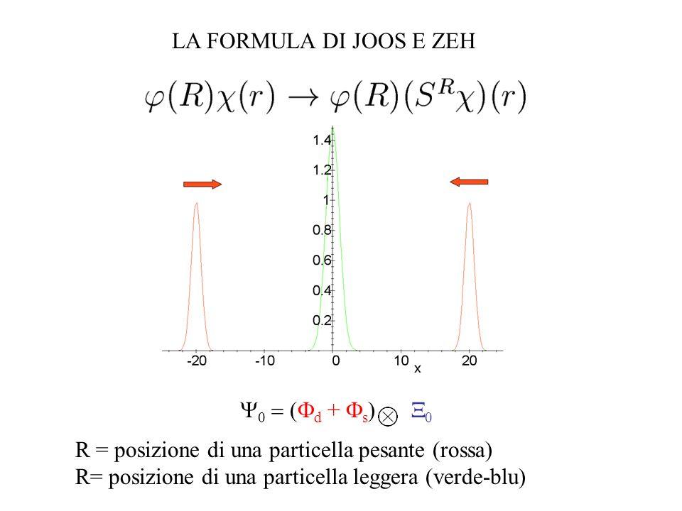 LA FORMULA DI JOOS E ZEH Y0 = (Fd + Fs) X0.