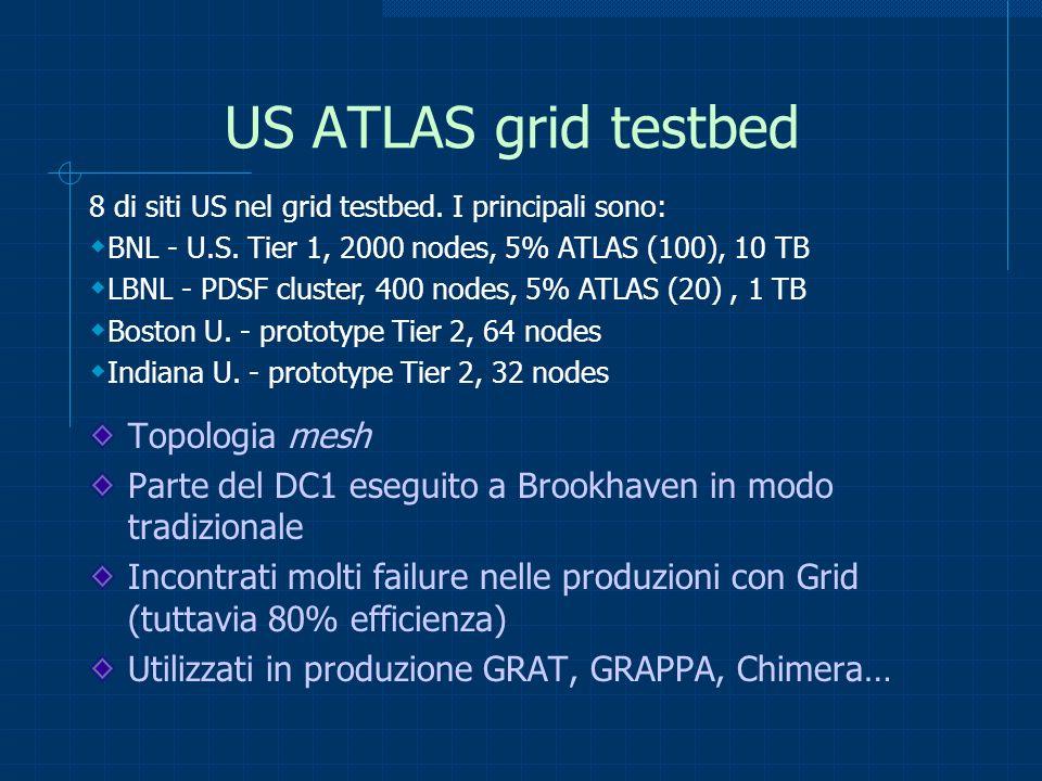 US ATLAS grid testbed Topologia mesh