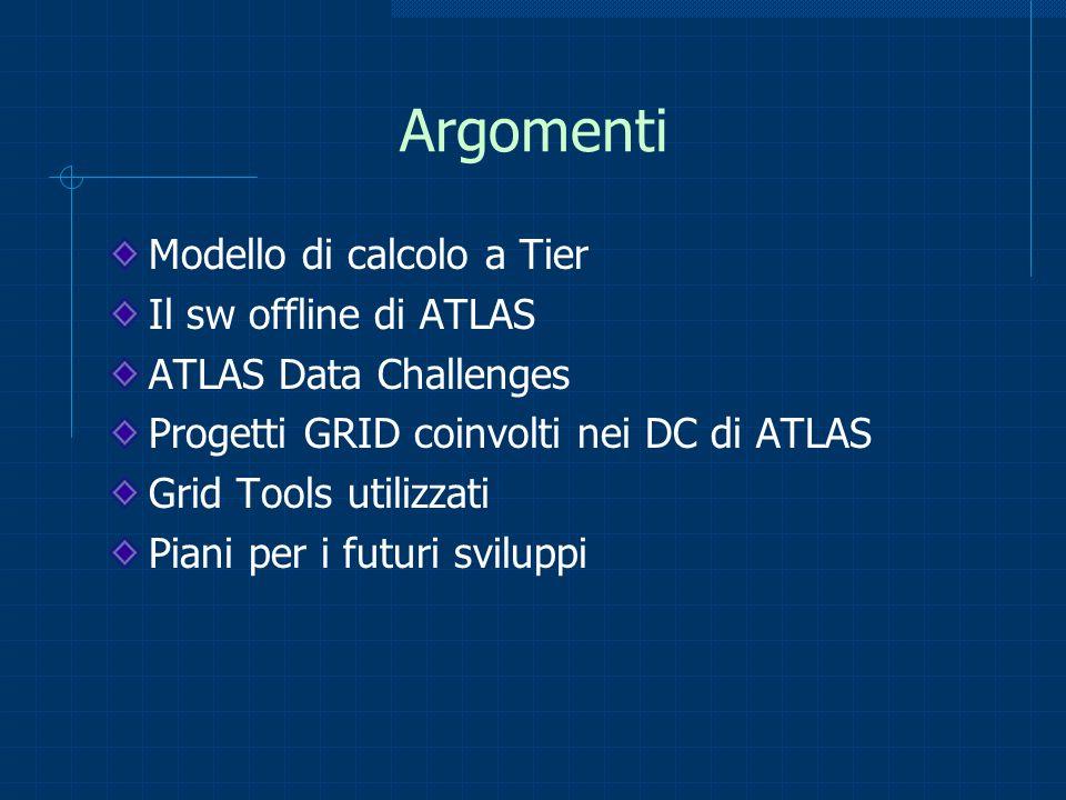 Argomenti Modello di calcolo a Tier Il sw offline di ATLAS