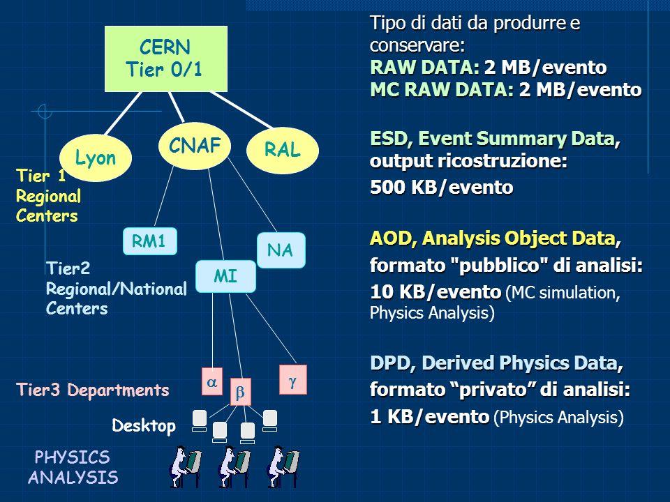 CERN Tier 0/1 CNAF RAL Lyon