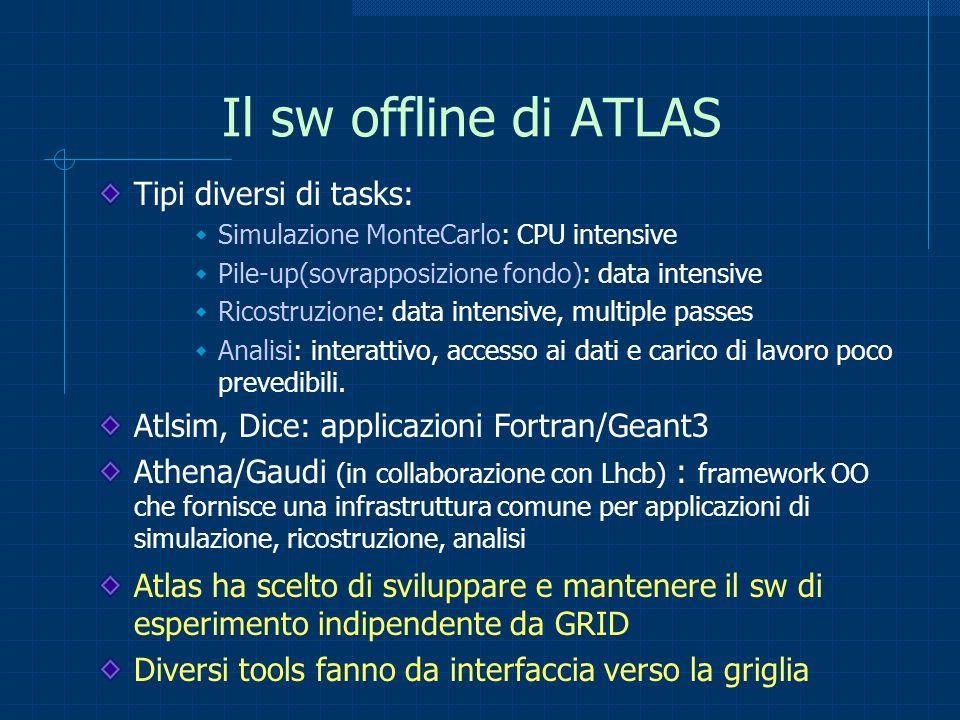 Il sw offline di ATLAS Tipi diversi di tasks: