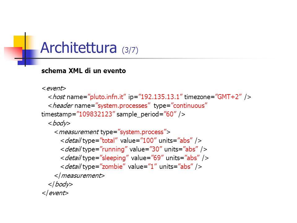 Architettura (3/7) schema XML di un evento <event>