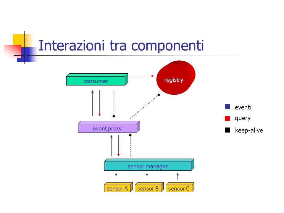 Interazioni tra componenti