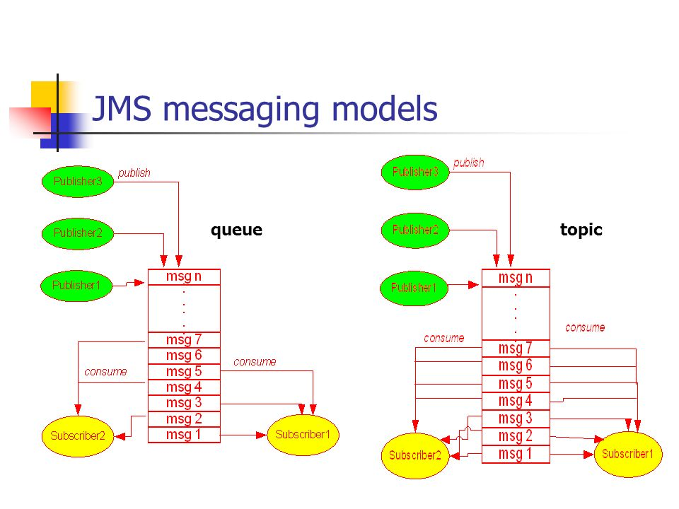 JMS messaging models topic queue