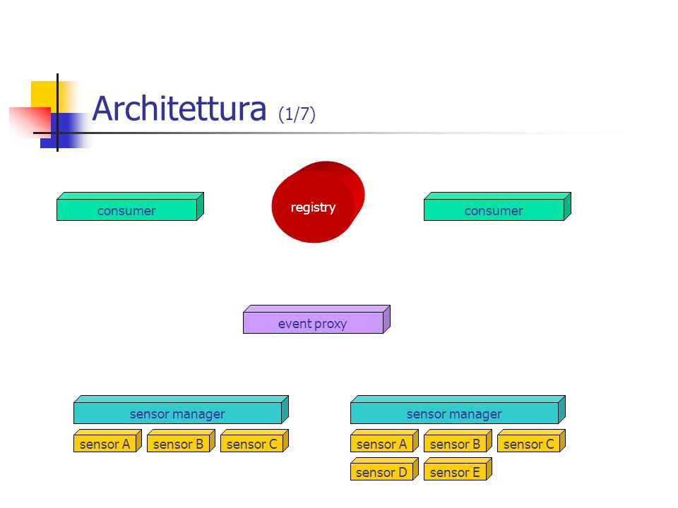 Architettura (1/7) registry consumer event proxy sensor manager