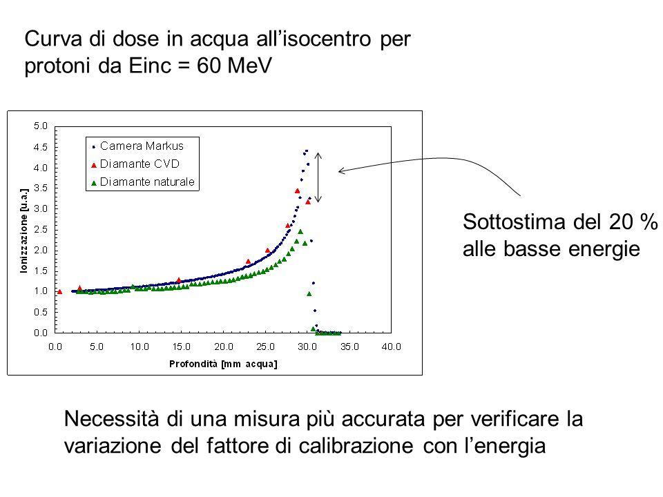 Curva di dose in acqua all'isocentro per protoni da Einc = 60 MeV