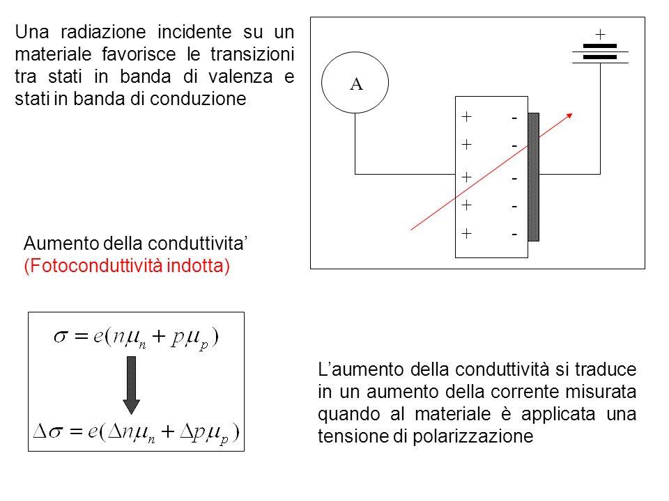 Una radiazione incidente su un materiale favorisce le transizioni tra stati in banda di valenza e stati in banda di conduzione