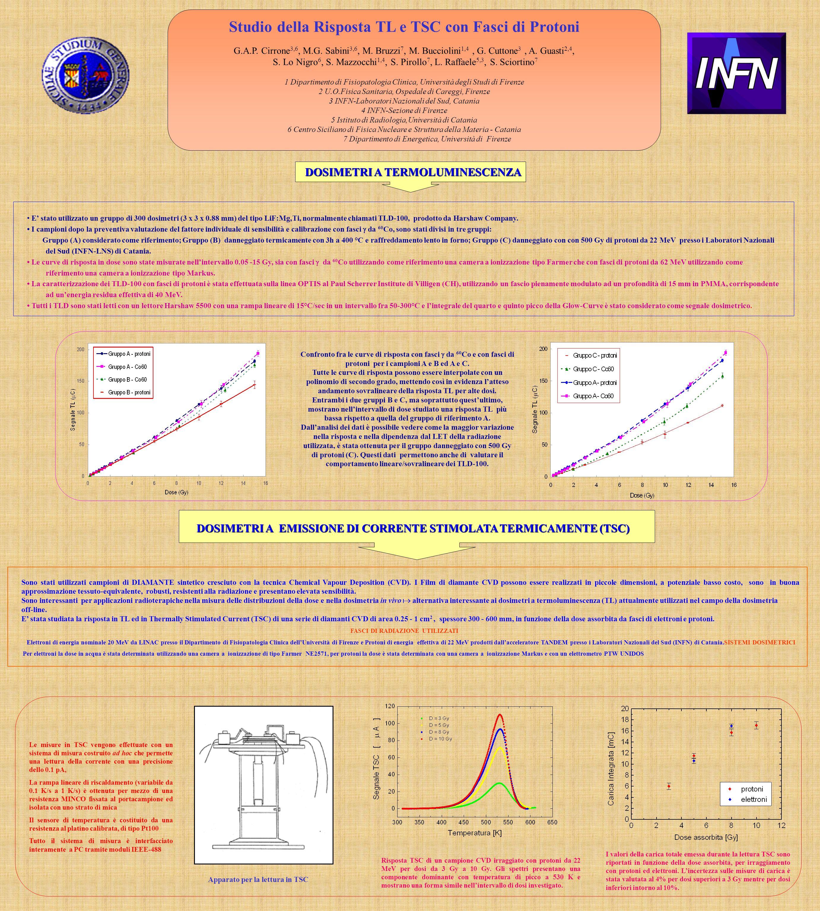 Studio della Risposta TL e TSC con Fasci di Protoni