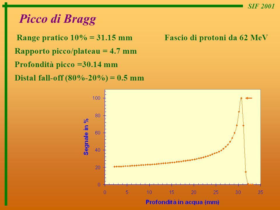 SIF 2001 Picco di Bragg. Range pratico 10% = 31.15 mm Fascio di protoni da 62 MeV. Rapporto picco/plateau = 4.7 mm.