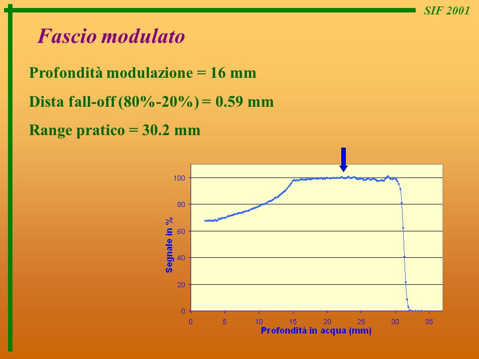 Fascio modulato Profondità modulazione = 16 mm
