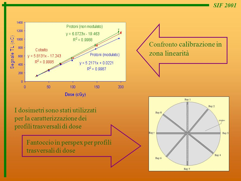 Confronto calibrazione in zona linearità