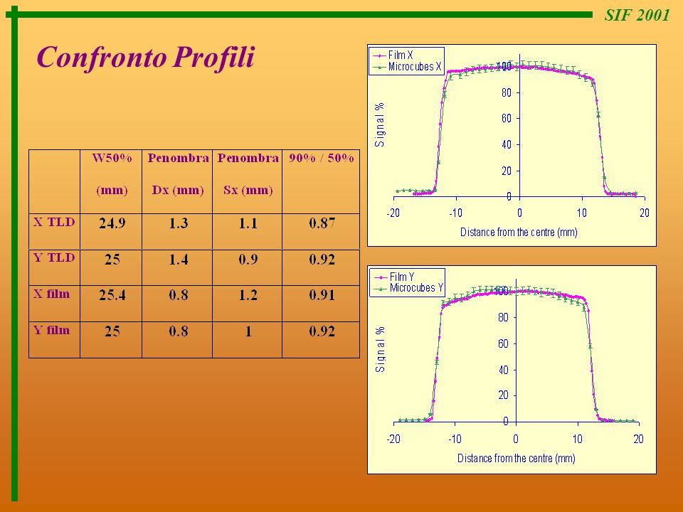 SIF 2001 Confronto Profili