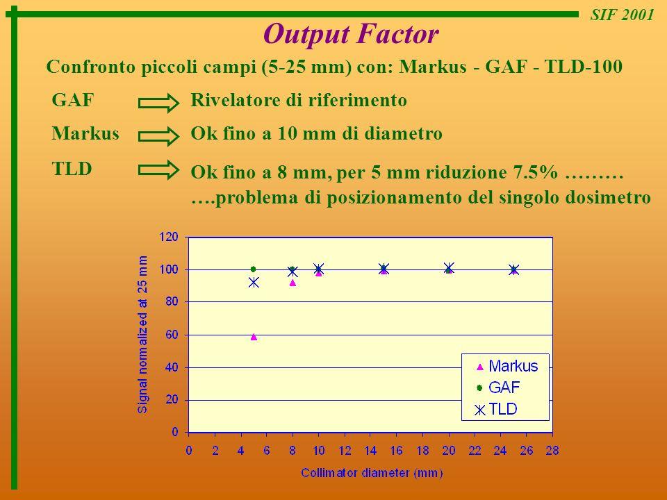 SIF 2001 Output Factor. Confronto piccoli campi (5-25 mm) con: Markus - GAF - TLD-100. GAF. Rivelatore di riferimento.