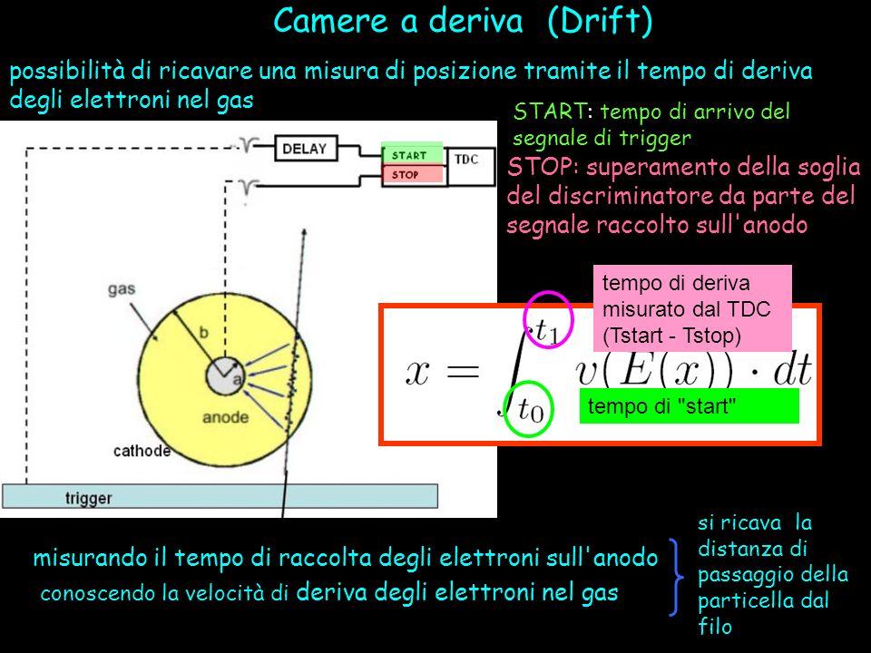 Camere a deriva (Drift)