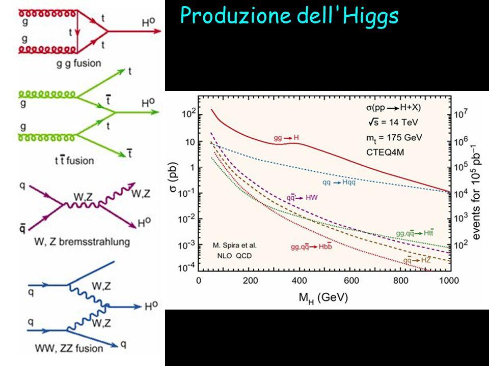 Produzione dell Higgs
