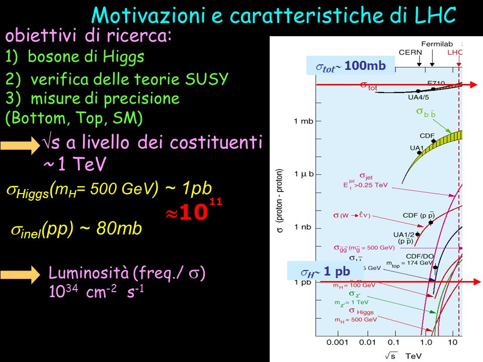 Motivazioni e caratteristiche di LHC