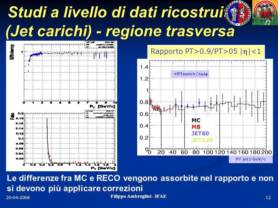 Studi a livello di dati ricostruiti (Jet carichi) - regione trasversa
