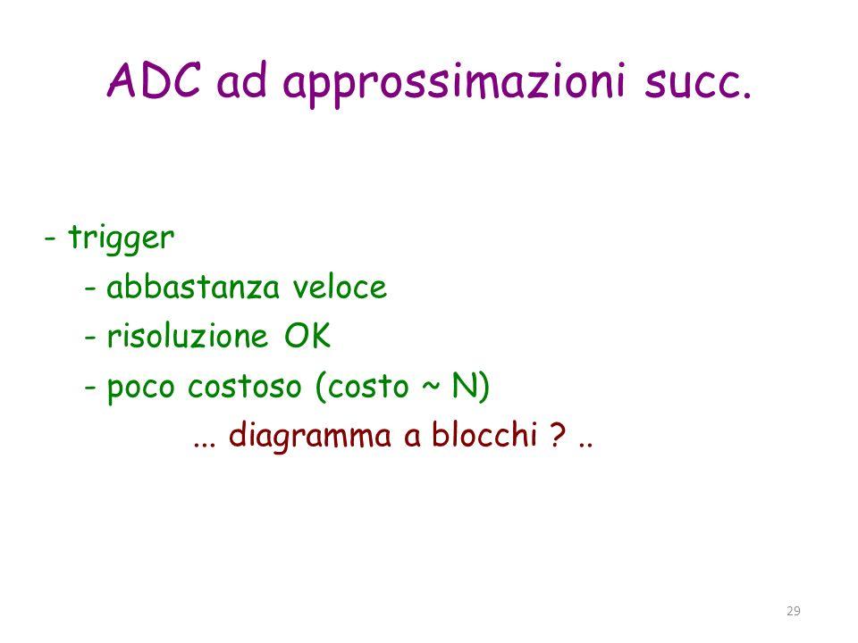 ADC ad approssimazioni succ.