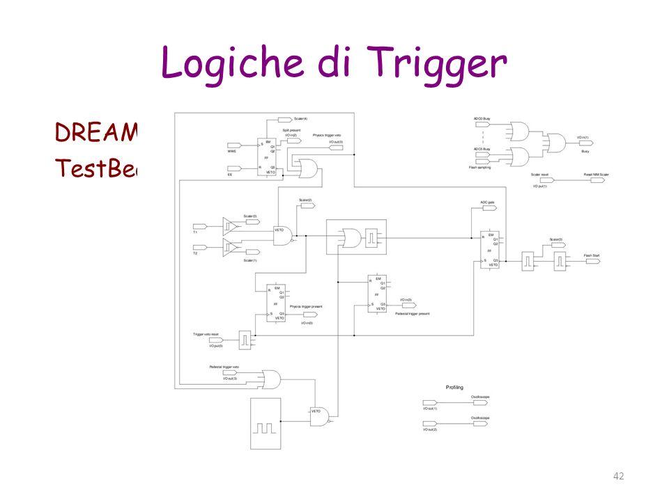 Logiche di Trigger DREAM TestBeam