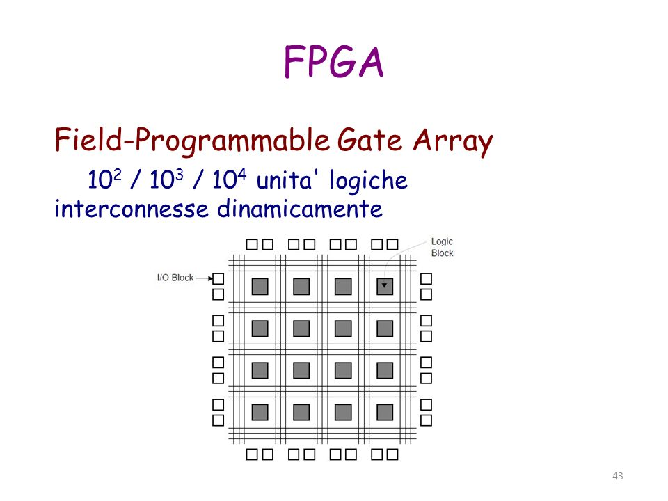 FPGA Field-Programmable Gate Array