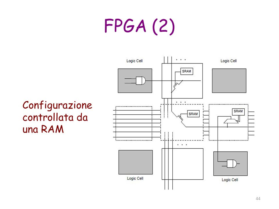 Configurazione controllata da una RAM