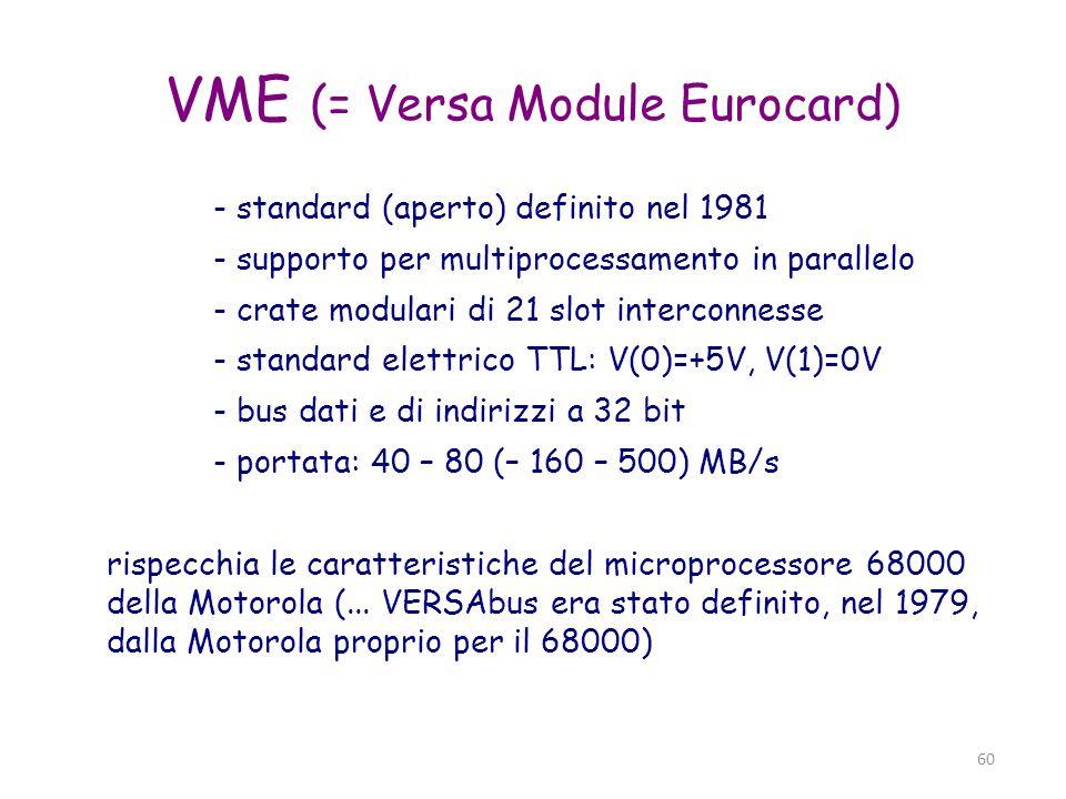 VME (= Versa Module Eurocard)
