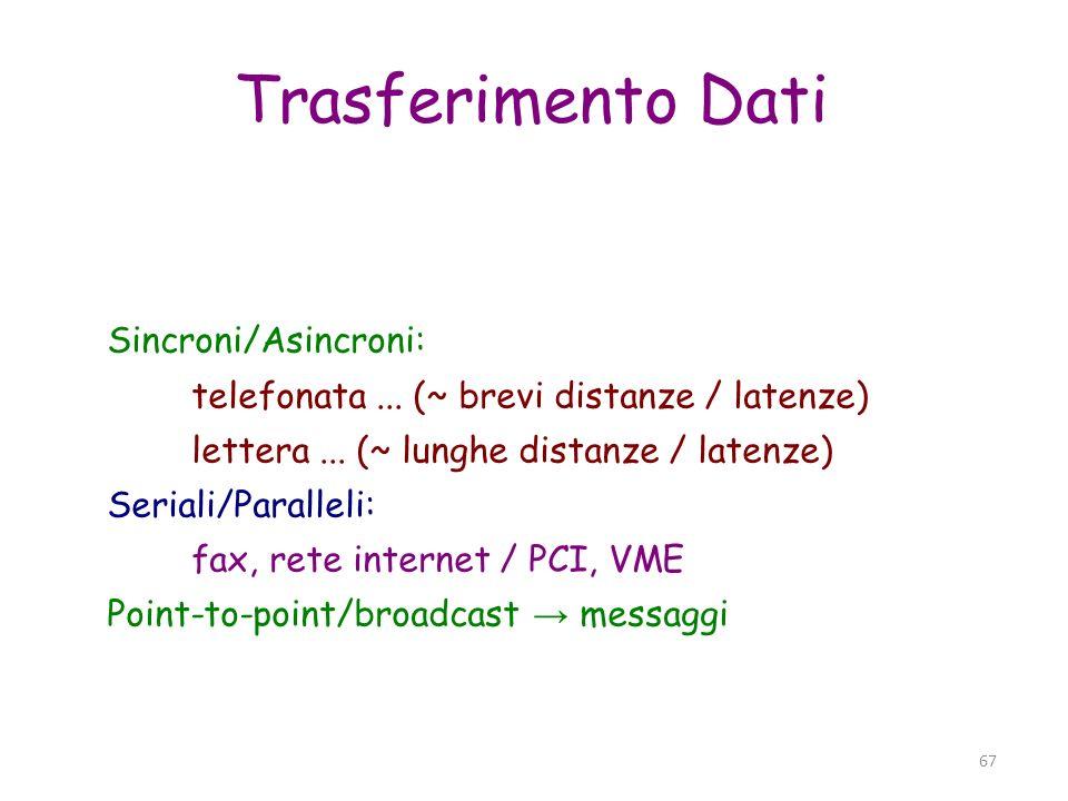 Trasferimento Dati Sincroni/Asincroni:
