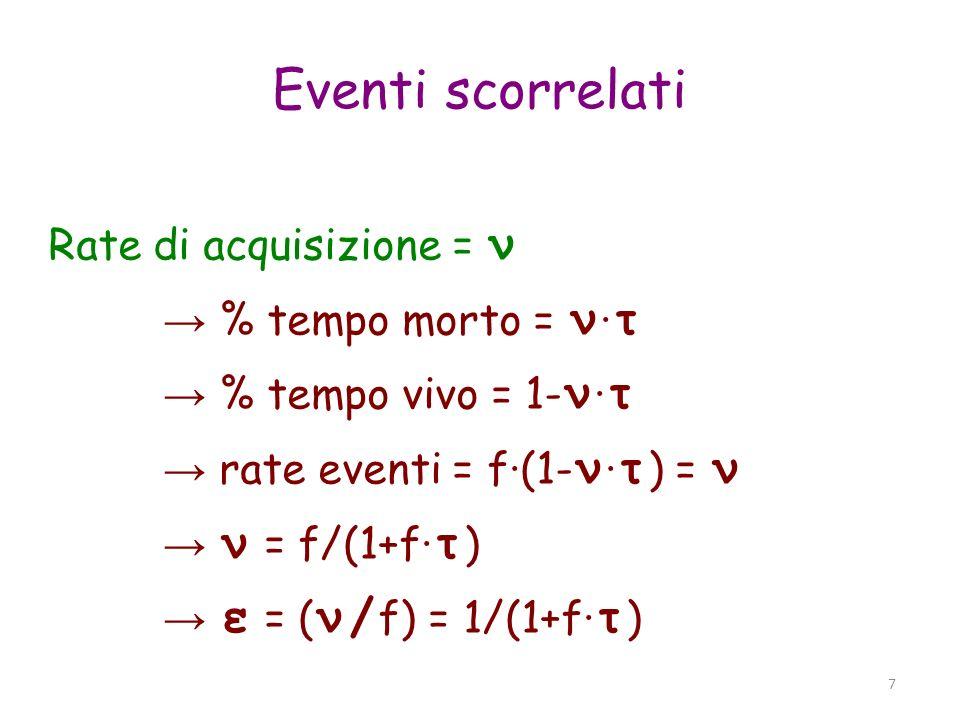 Eventi scorrelati Rate di acquisizione = ν → % tempo morto = ν·τ