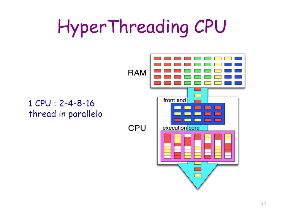1 CPU : 2-4-8-16 thread in parallelo