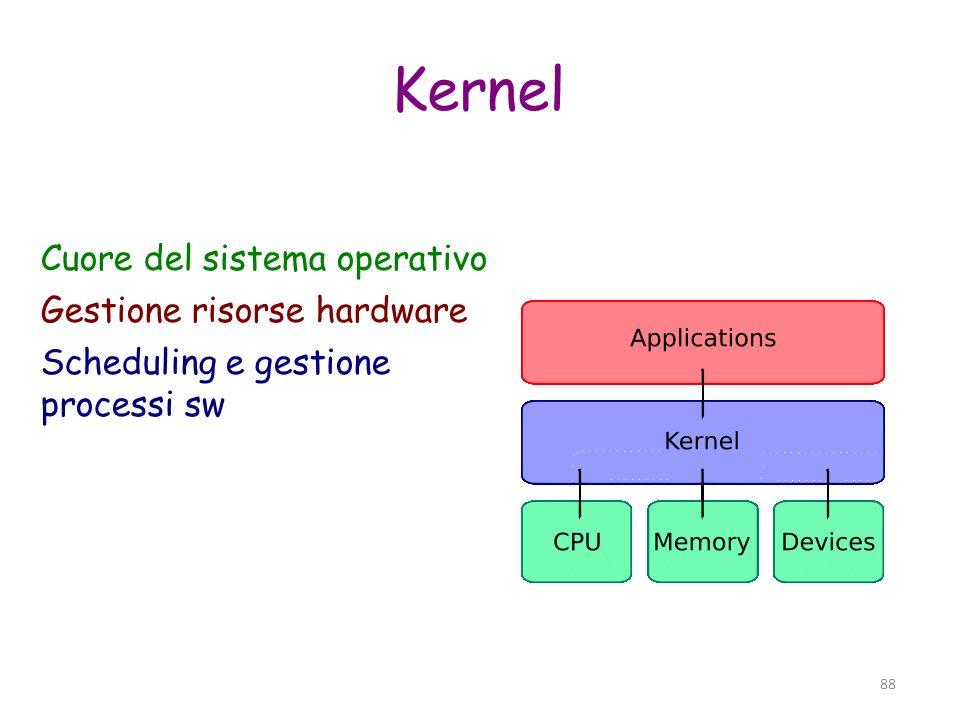 Kernel Cuore del sistema operativo Gestione risorse hardware
