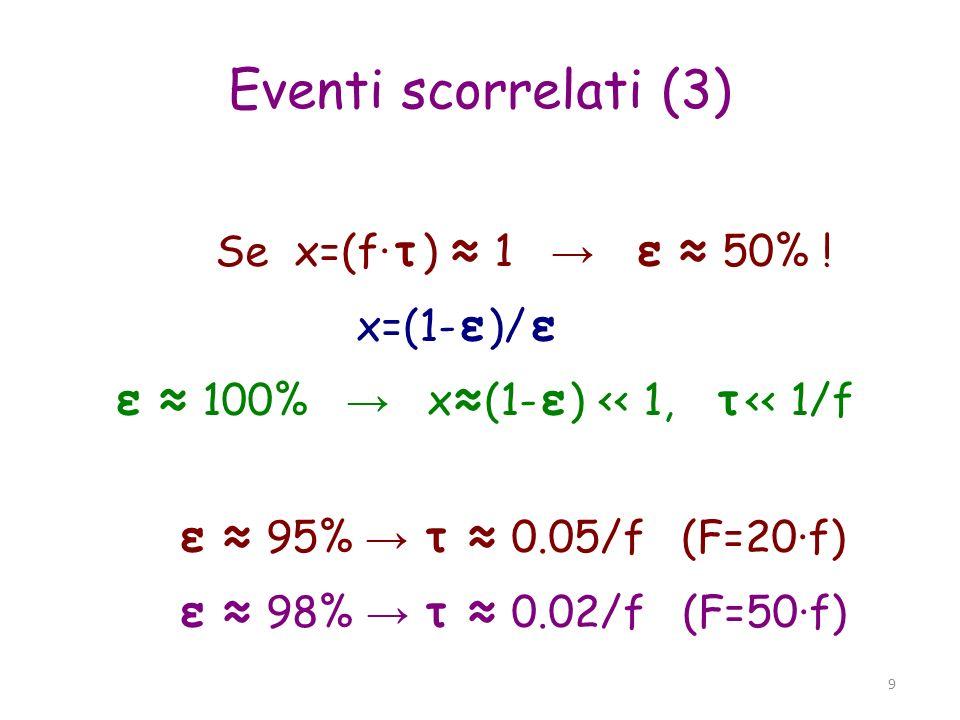 ε ≈ 100% → x≈(1-ε) << 1, τ<< 1/f