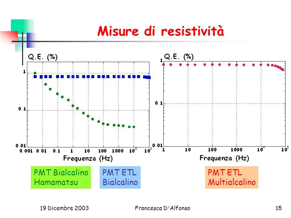 Misure di resistività PMT Bialcalino Hamamatsu PMT ETL Bialcalino