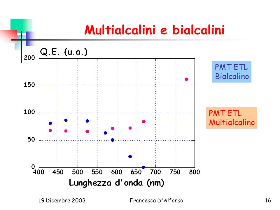 Multialcalini e bialcalini