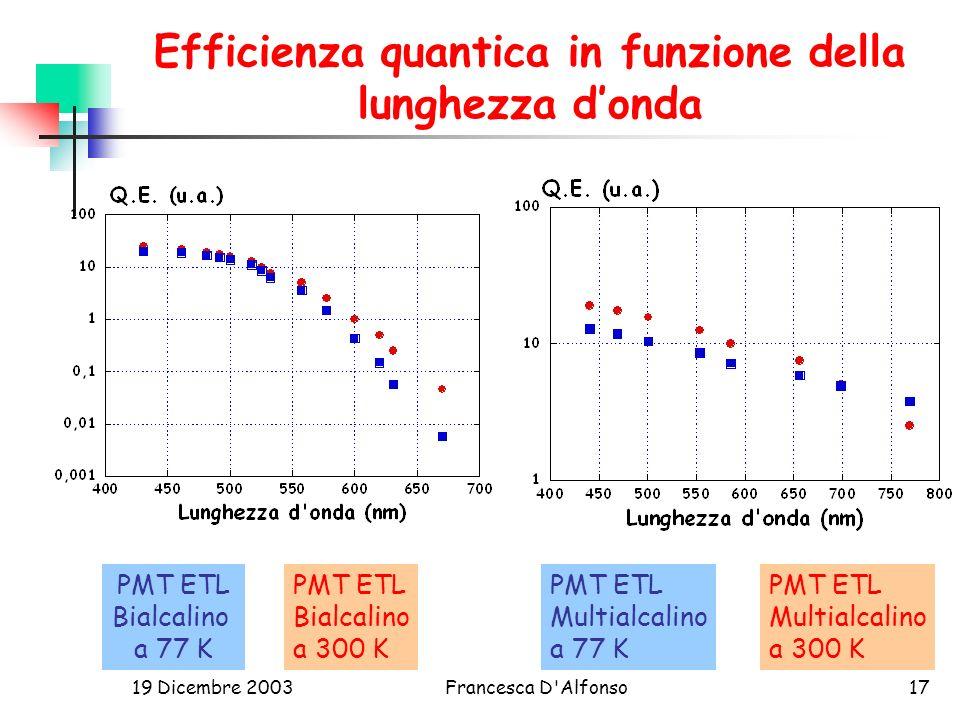 Efficienza quantica in funzione della lunghezza d'onda
