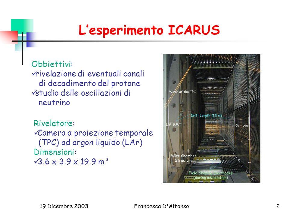 L'esperimento ICARUS Obbiettivi: rivelazione di eventuali canali