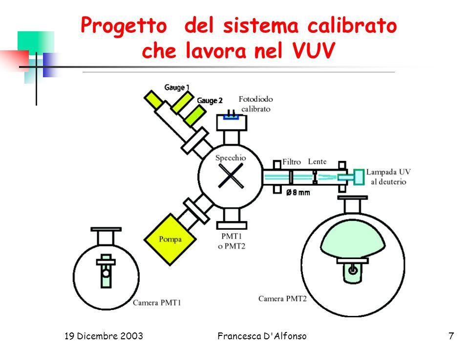 Progetto del sistema calibrato che lavora nel VUV