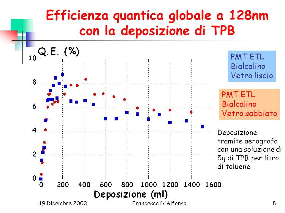 Efficienza quantica globale a 128nm con la deposizione di TPB