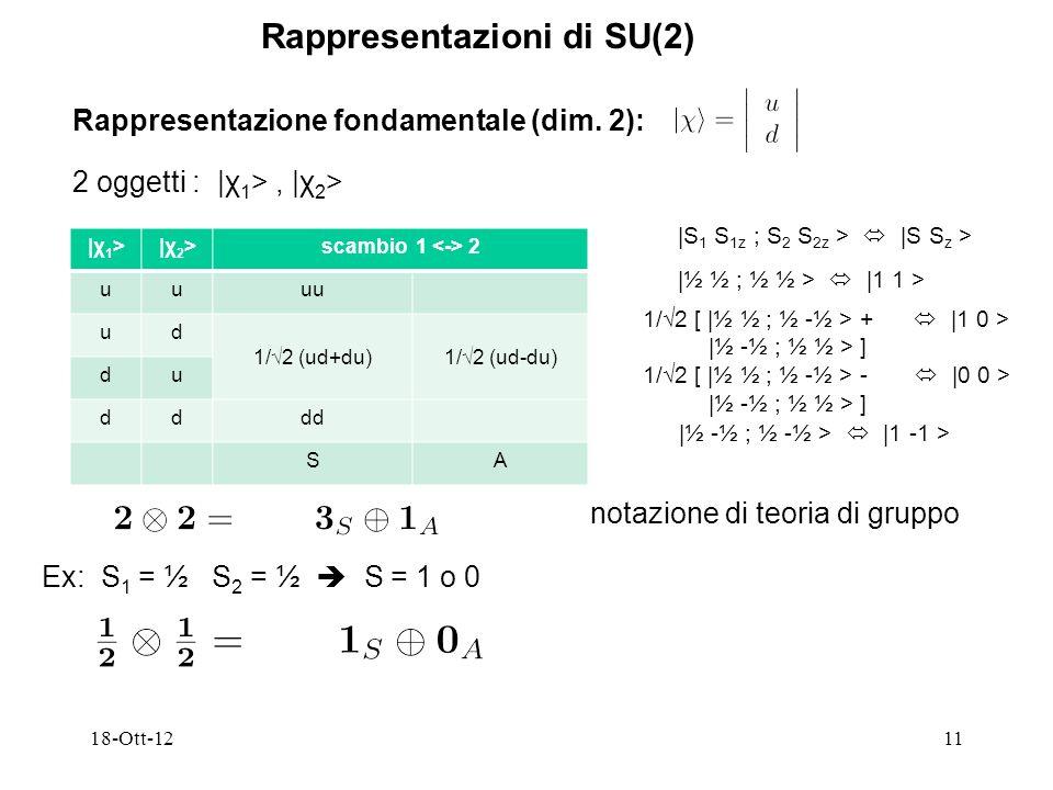 Rappresentazioni di SU(2)