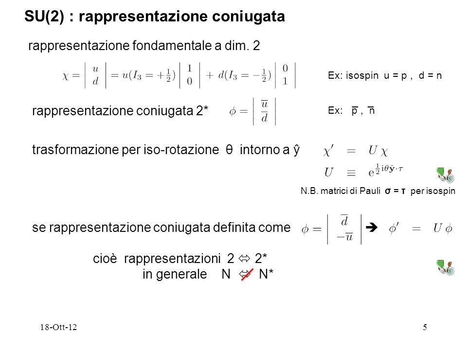 SU(2) : rappresentazione coniugata