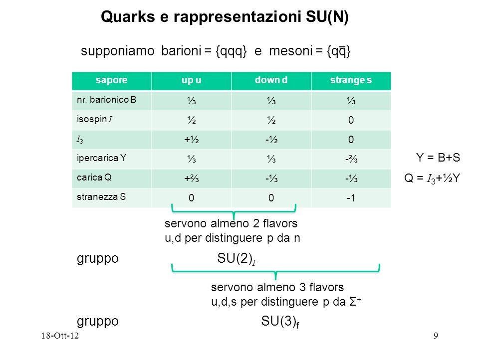 Quarks e rappresentazioni SU(N)