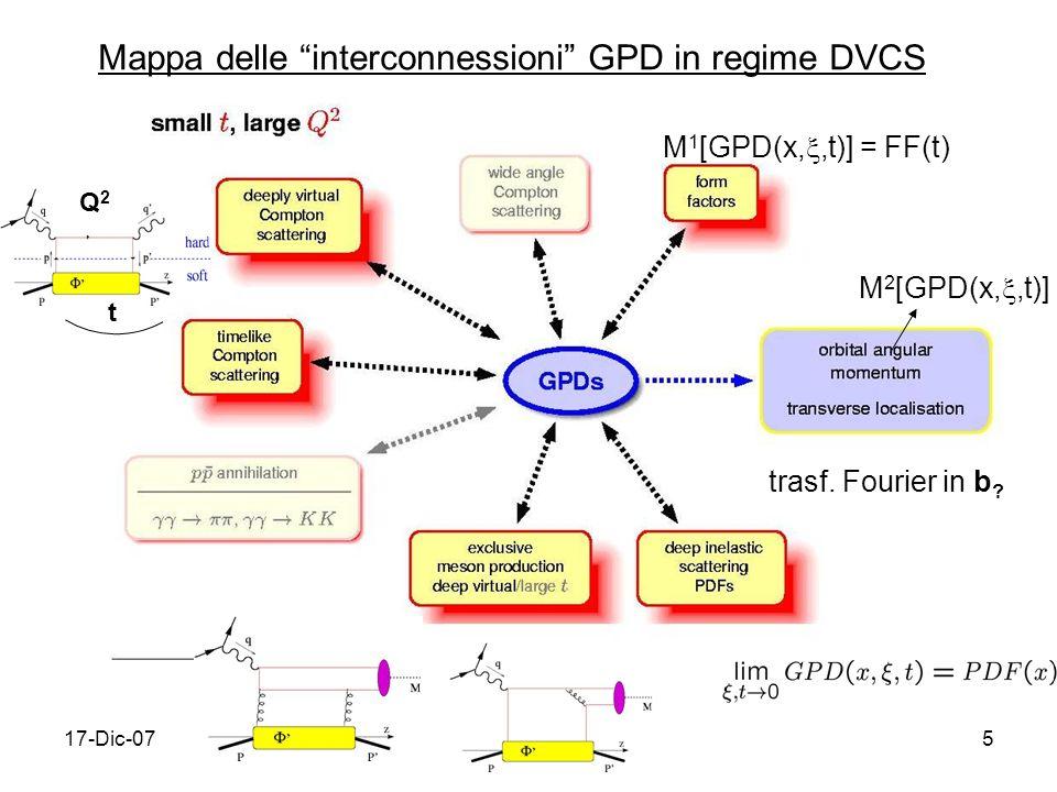 Mappa delle interconnessioni GPD in regime DVCS
