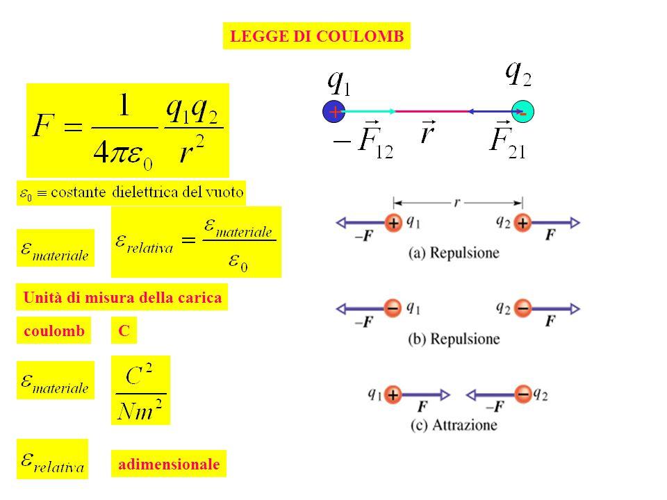 + - LEGGE DI COULOMB Unità di misura della carica coulomb C