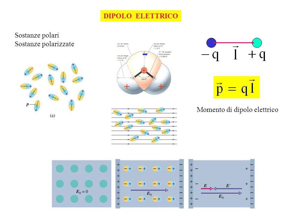 - + DIPOLO ELETTRICO Sostanze polari Sostanze polarizzate