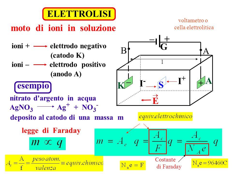 moto di ioni in soluzione