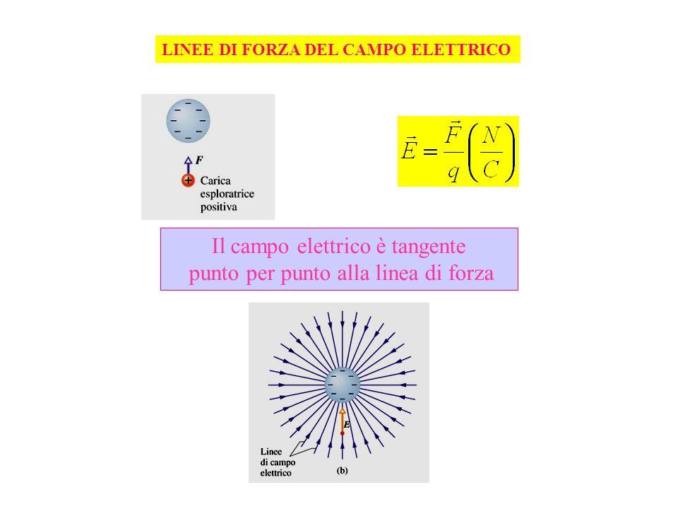 Il campo elettrico è tangente punto per punto alla linea di forza