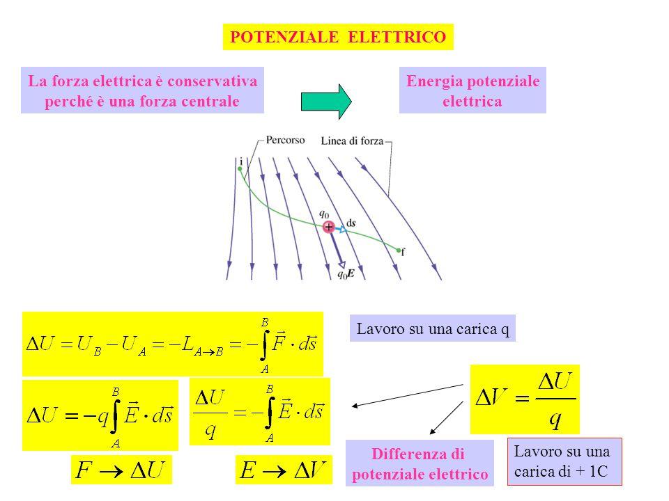 La forza elettrica è conservativa perché è una forza centrale