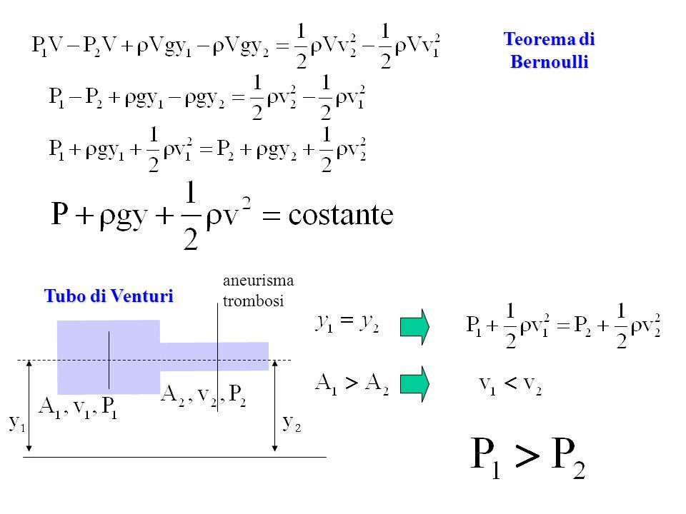 Teorema di Bernoulli Tubo di Venturi