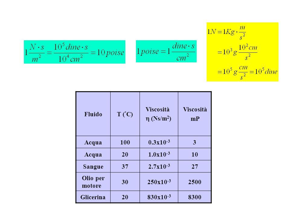 Fluido T (ºC) Viscosità.  (Ns/m2) mP. Acqua. 100. 0.3x10-3. 3. 20. 1.0x10-3. 10. Sangue.