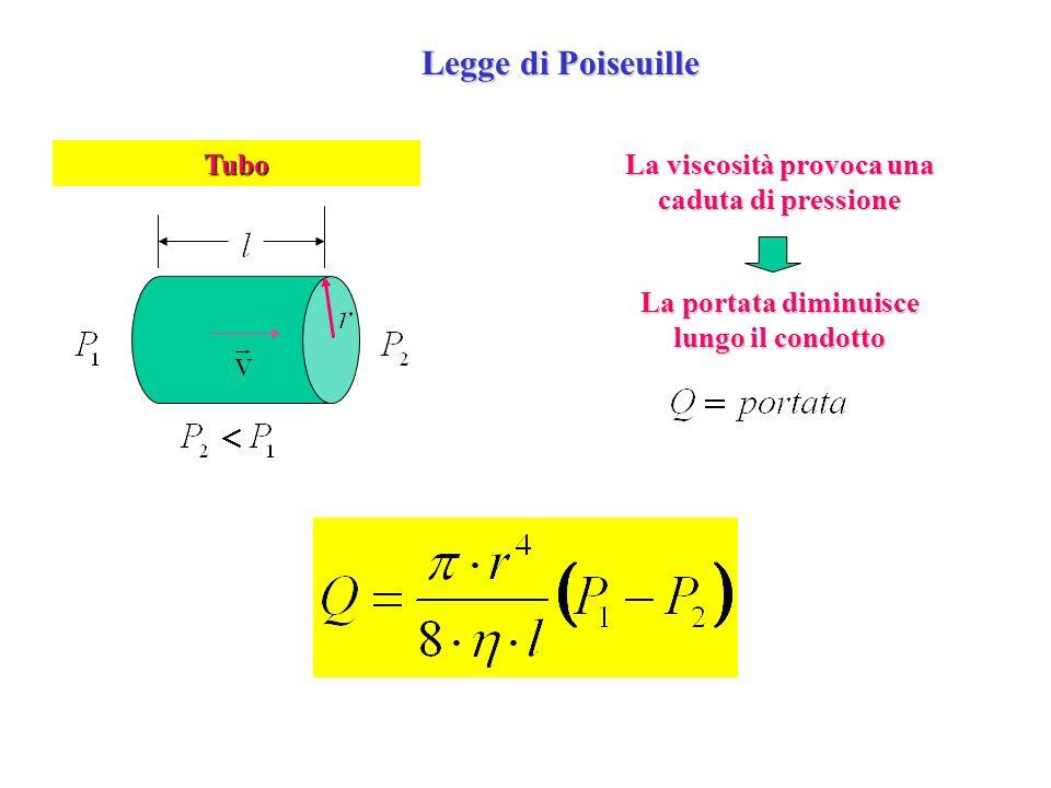 Legge di Poiseuille Tubo La viscosità provoca una caduta di pressione