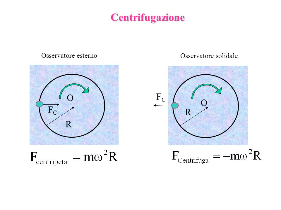 Centrifugazione Osservatore esterno Osservatore solidale O FC O FC R R